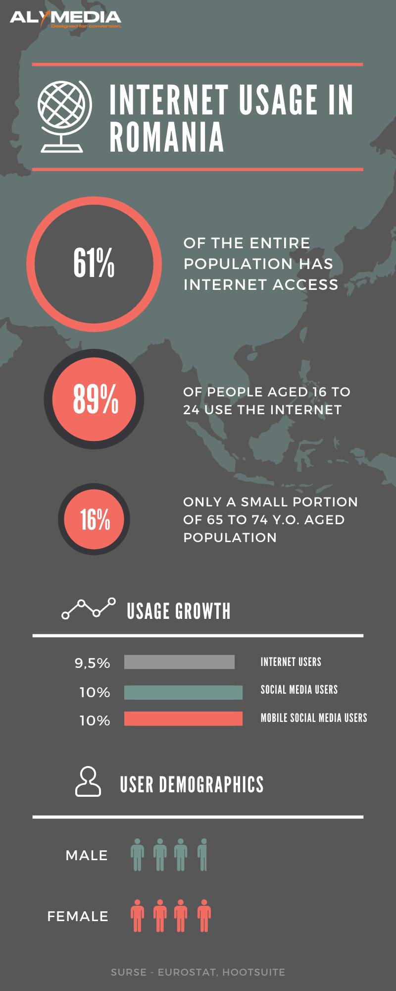 social media, Cum s-a schimbat social media românească în ultimii 4 ani și ce urmează pe viitor.