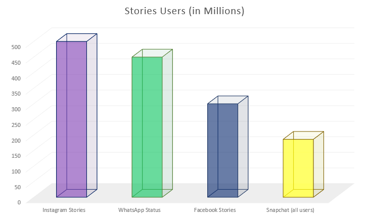 social-media-stats-Instagram-stories