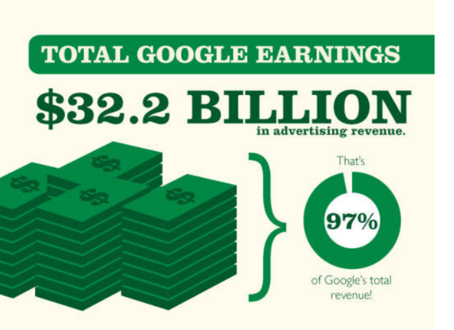 Google-ads-earnings