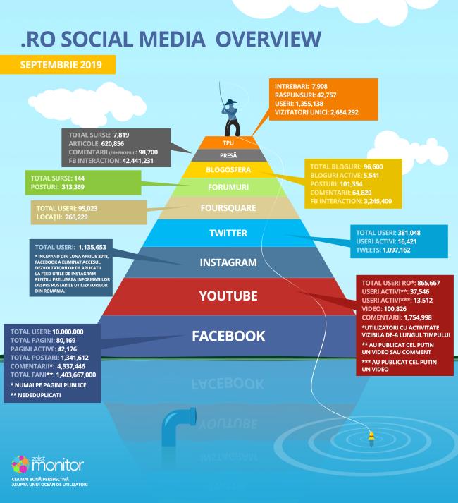 statistici-social-media-septembrie-2019