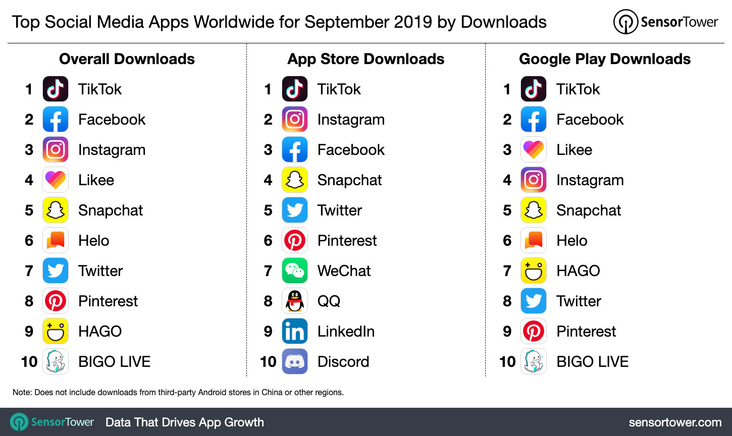 top-social-media-apps-worldwide-september-2019