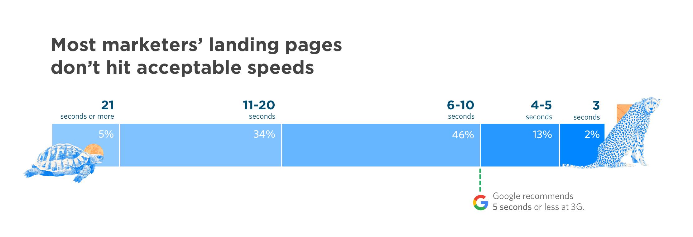 viteza site-ului, Vinde mai mult #3: Crește viteza website-ului și rata conversiei