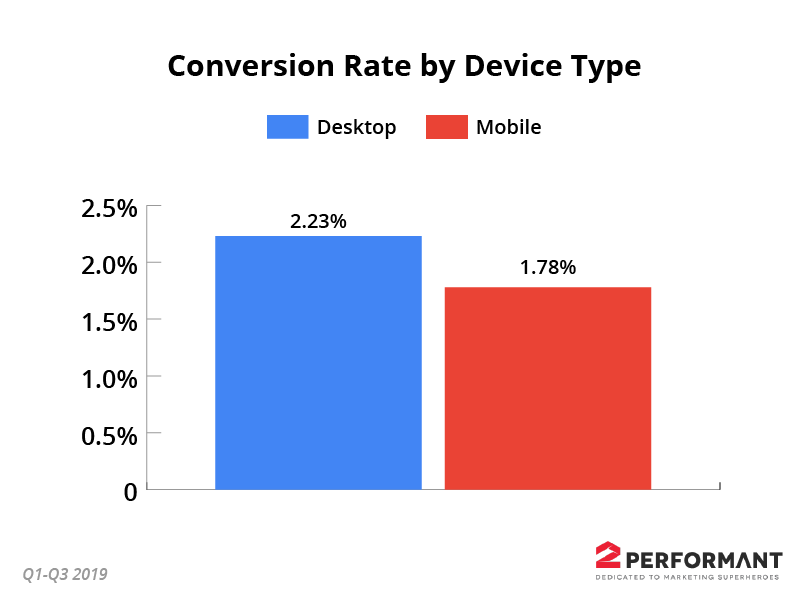 ecommerce-conversion-rate-by-device-type