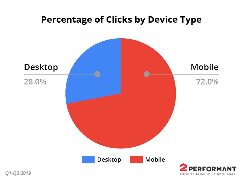ecommerce-percentage-of-clicks-by-device-type