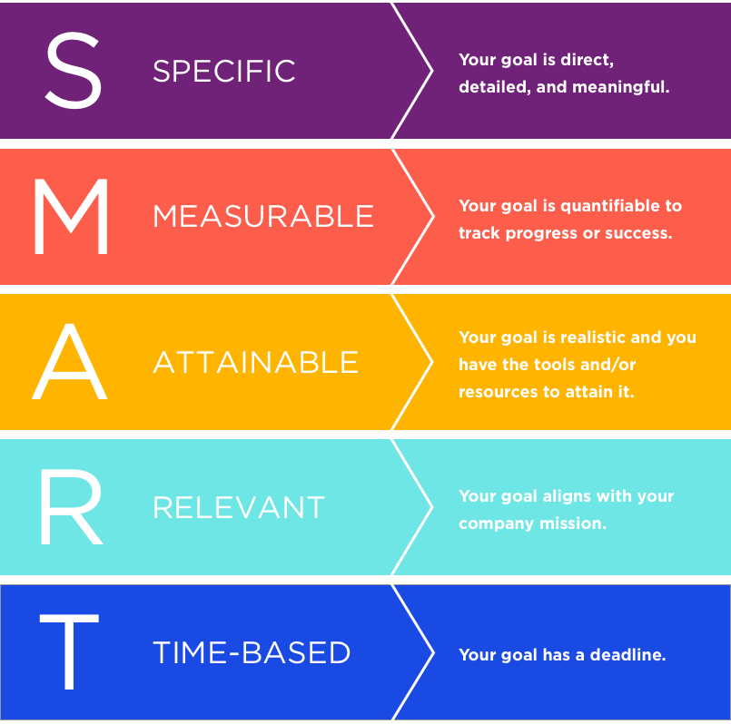 SMART-2020-Goals-Graphic
