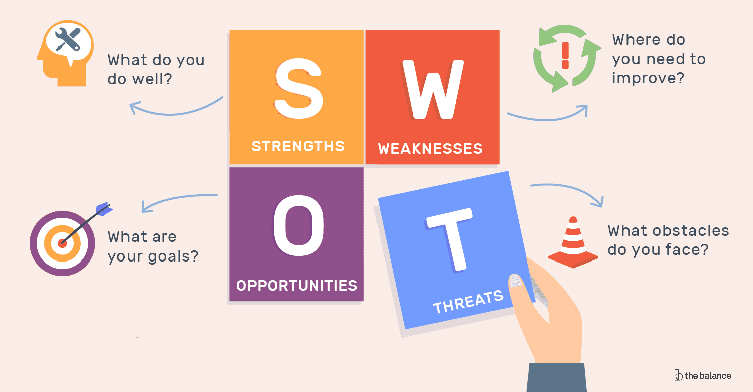 swot-analysis-2020-for-small-business