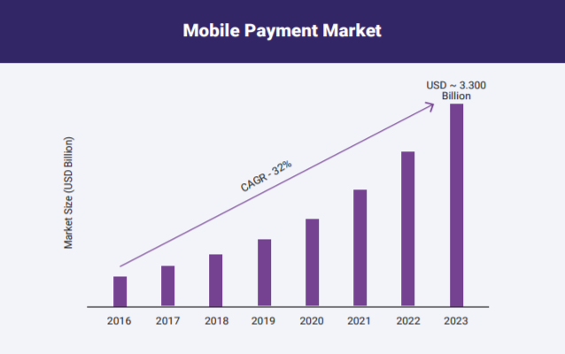 eCommerce Mobile payment global numbers
