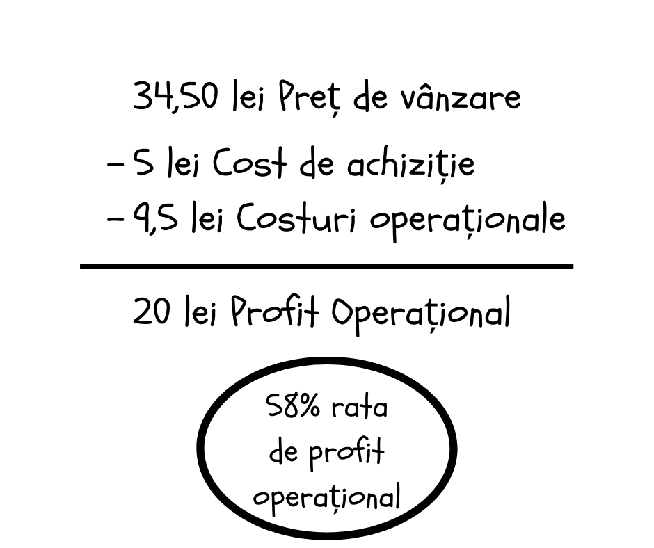 Indicatorii financiari profit operational