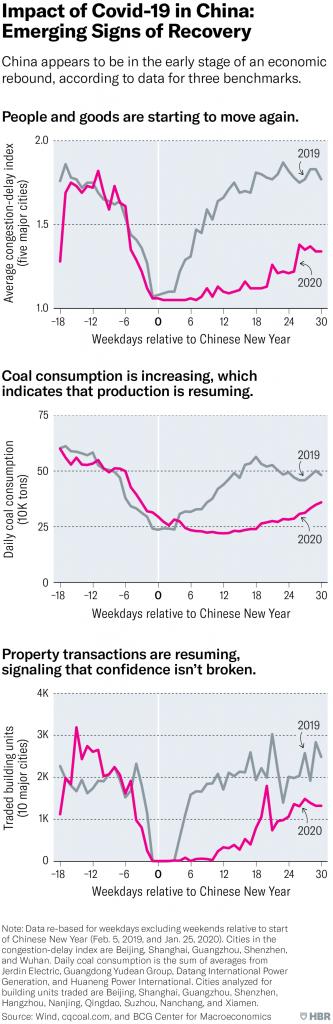 Revenire de business in China după Covid-19