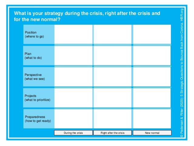 plan, Cum să-ți pregătești firma pentru o lume post-COVID