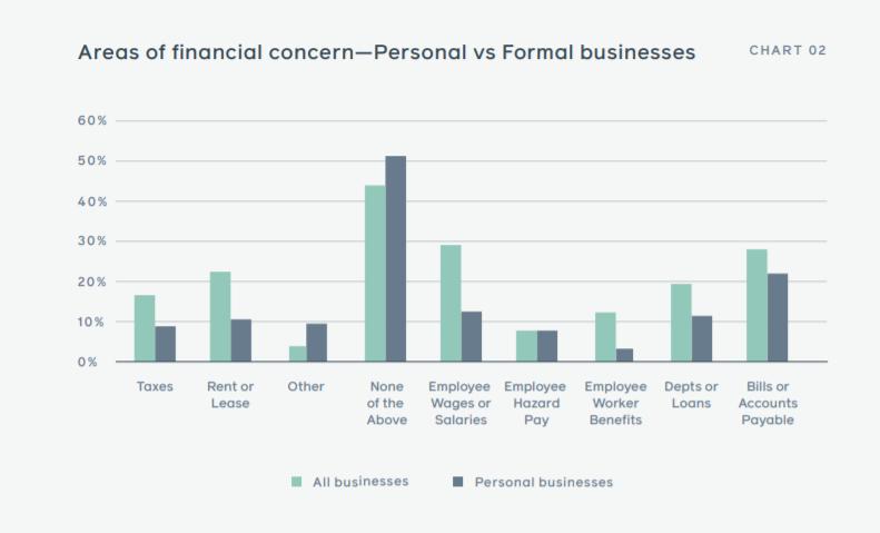 Impactul COVID-19 asupra afacerilor, Raport Facebook: Impactul COVID-19 asupra afacerilor mici