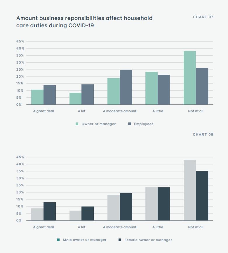 Cum păstrează antreprenorii echilibrul între casă și afacere