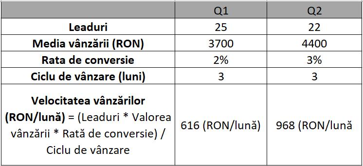Velocitatea-vânzărilor-indicatori-funnel-de-vânzare
