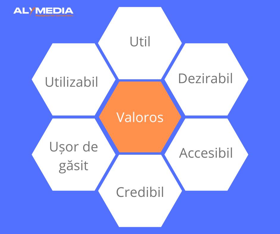 Fatele UX web design