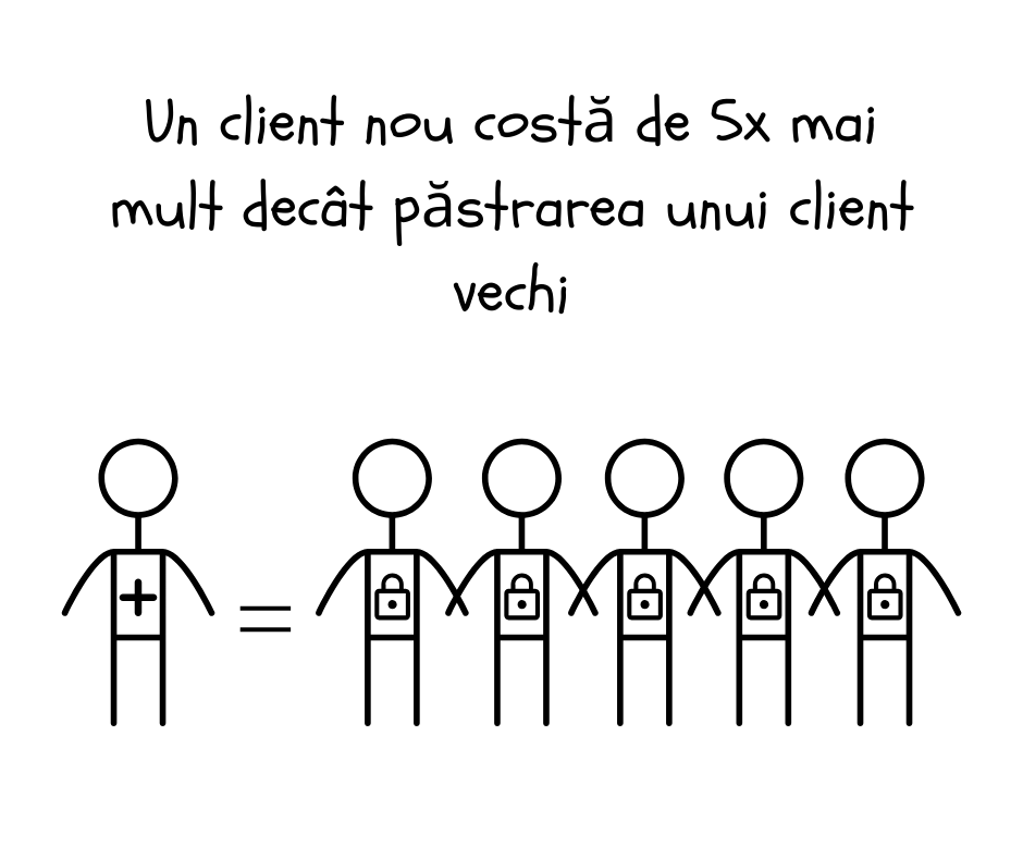 funcționalități, 6 + 2 funcționalități care îți recuperează clienții pierduți de pe site