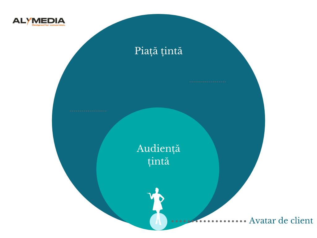 HubSpot,Audiență țintă,Piață țintă,audiență,avatar de client, Cum reușește HubSpot să vândă de 7x mai mult decât competiția cu același trafic pe site [Studiu de caz]
