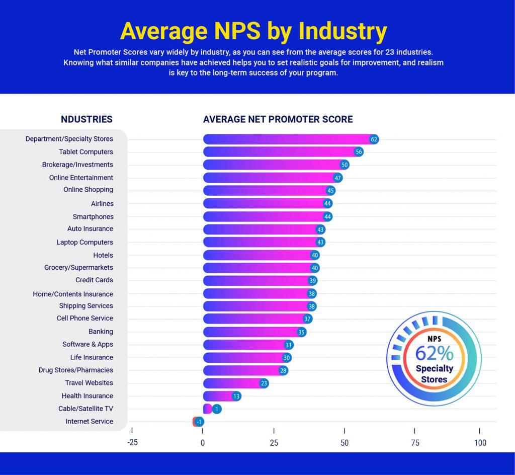Net Promoter Score,Net Promoter Scorul,NPS, Ce este Net Promoter Score și cum te ajută în creșterea de business