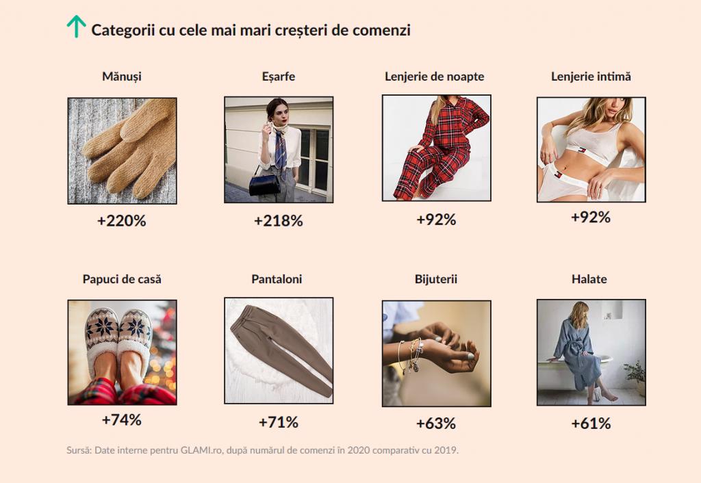 fashion eCommerce, Fashion eCommerce în Pandemie (Studiu)